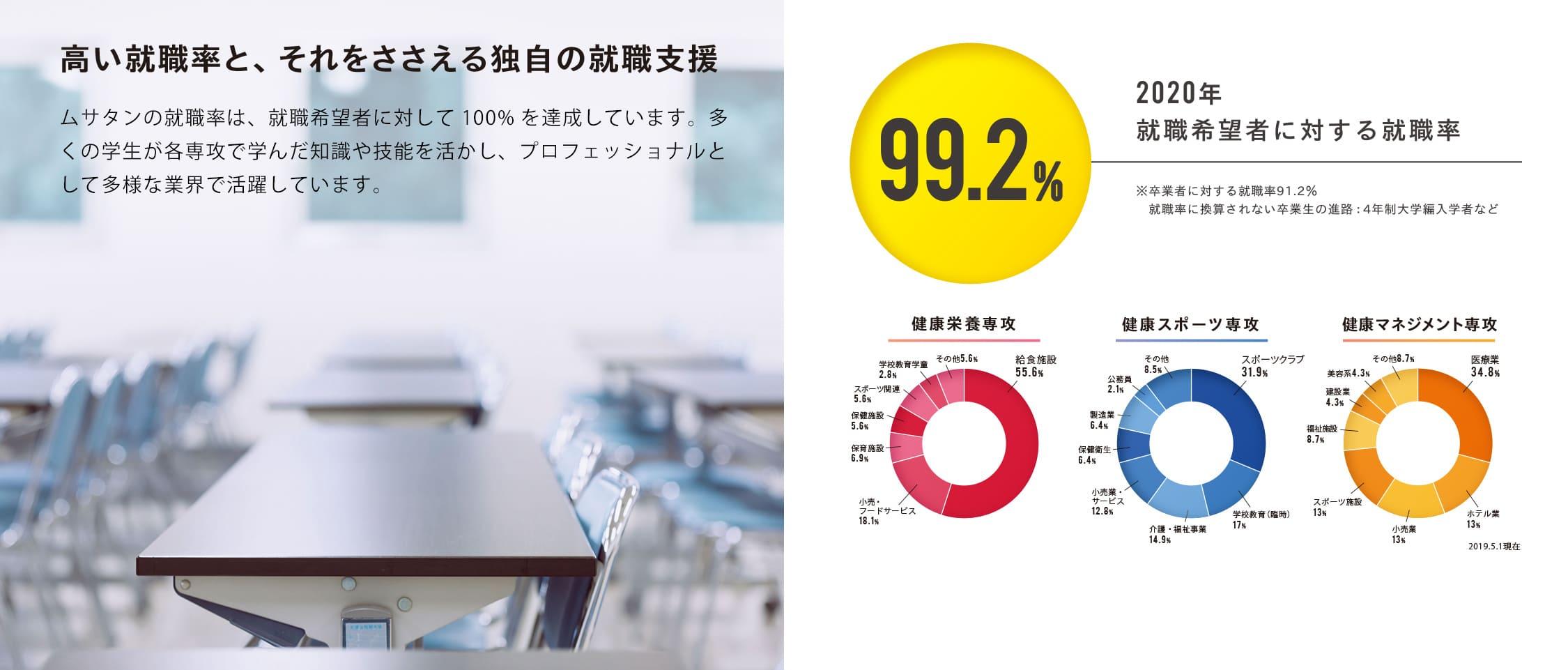 高い就職率と、それをささえる独自の就職支援 ムサタンの就職率は、就職希望者に対して100%を達成しています。多くの学生が各専攻で学んだ知識や技能を活かし、プロフェッショナルとして多様な業界で活躍しています。 100% 2019年就職希望者に対する就職率 ※卒業者に対する就職率87.3% 就職率に換算されない卒業生の進路:4年制大学編入者、臨時的任用教職員(中学校、小学校の臨採教員)など 健康栄養専攻 健康スポーツ専攻 健康マネジメント専攻